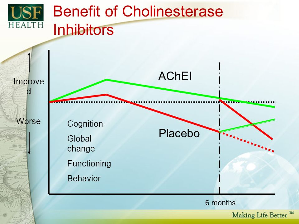 Benefit of Cholinesterase Inhibitors 6 months Improve d Worse Cognition Global change Functioning Behavior AChEI Placebo