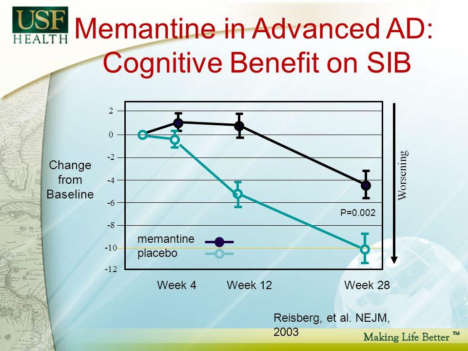 Change from Baseline Memantine in Advanced AD: Cognitive Benefit on SIB Week 4 Week 12Week 28 Worsening memantine placebo P=0.002 Reisberg, et al.