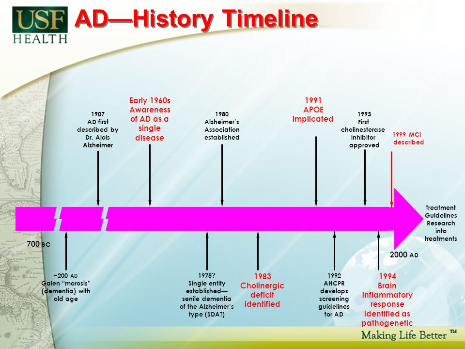 ADHistory Timeline 1992 AHCPR develops screening guidelines for AD ~200 AD Galen morosis (dementia) with old age 700 BC 2000 AD 1980 Alzheimers Association established Early 1960s Awareness of AD as a single disease 1907 AD first described by Dr.