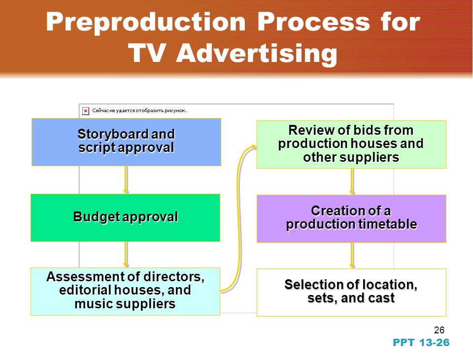 25 PPT Production Process for TV Advertising Preproduction –Multiple activities that occur prior to filming the commercial Production (shoot) –Activities that occur during filming Postproduction –Activities that occur after filming to ready the commercial