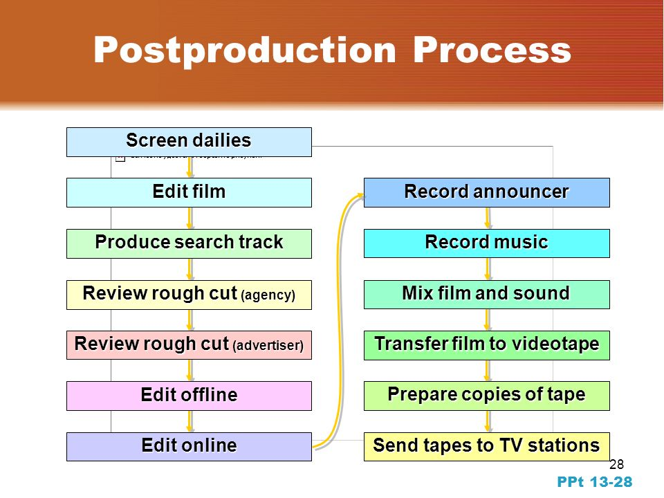 27 PPT Production Process: Filming the commercial, or the shoot The shoot involves large numbers of diverse people: –Creative performers –Trained technicians –Skilled laborers Sets often feature tension and spontaneity Typical commercial costs $100,000 to $500,000