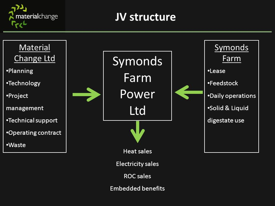 JV structure Material Change Ltd Planning Technology Project management Technical support Operating contract Waste Symonds Farm Power Ltd Symonds Farm