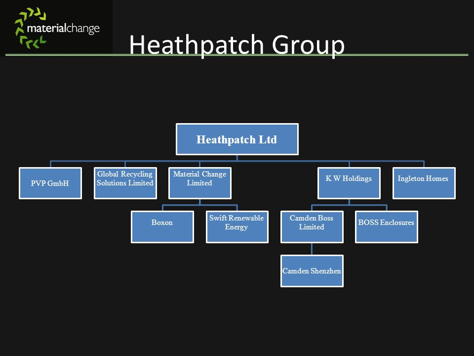 Heathpatch Group Heathpatch Ltd PVP GmbH Global Recycling Solutions Limited Material Change Limited Boxon Swift Renewable Energy K W Holdings Camden B