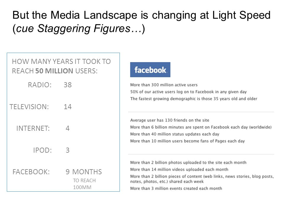But the Media Landscape is changing at Light Speed (cue Staggering Figures…) HOW MANY YEARS IT TOOK TO REACH 50 MILLION USERS: RADIO: TELEVISION: INTERNET: IPOD: FACEBOOK:MONTHS TO REACH 100MM
