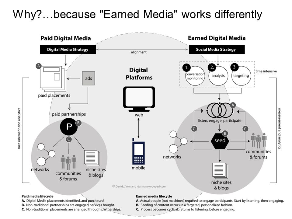 Why …because Earned Media works differently