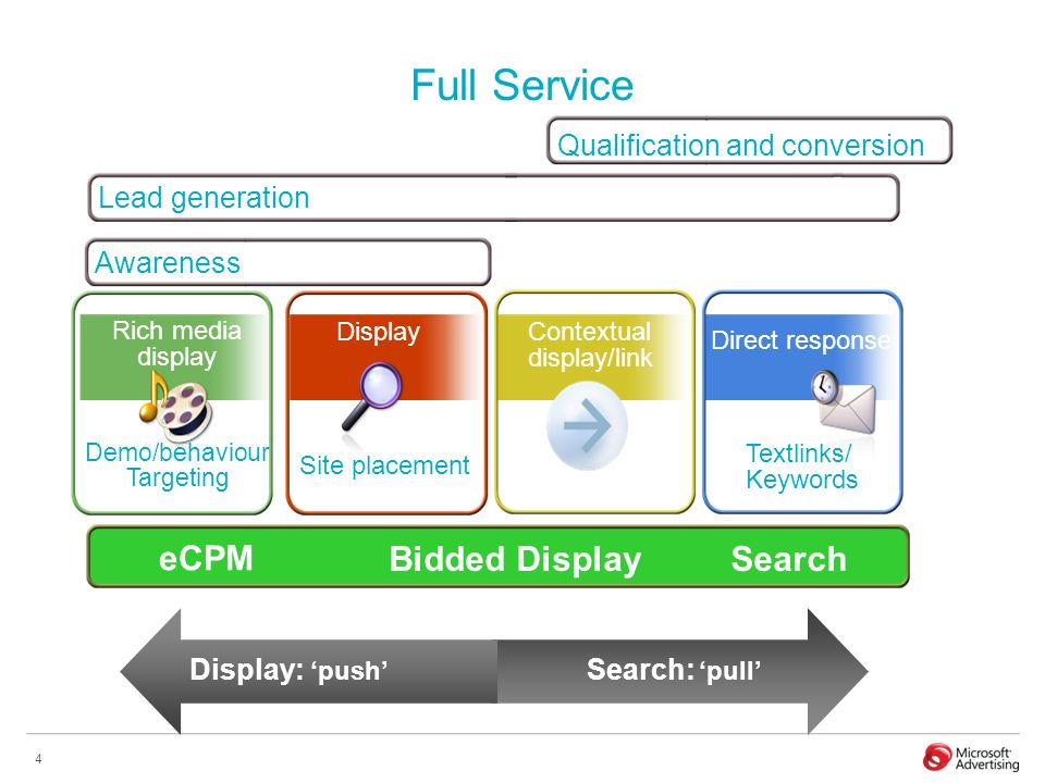 4 Full Service Lead generation Awareness Qualification and conversion Rich media display eCPM Bidded Display Search Display: push Search: pull Demo/be