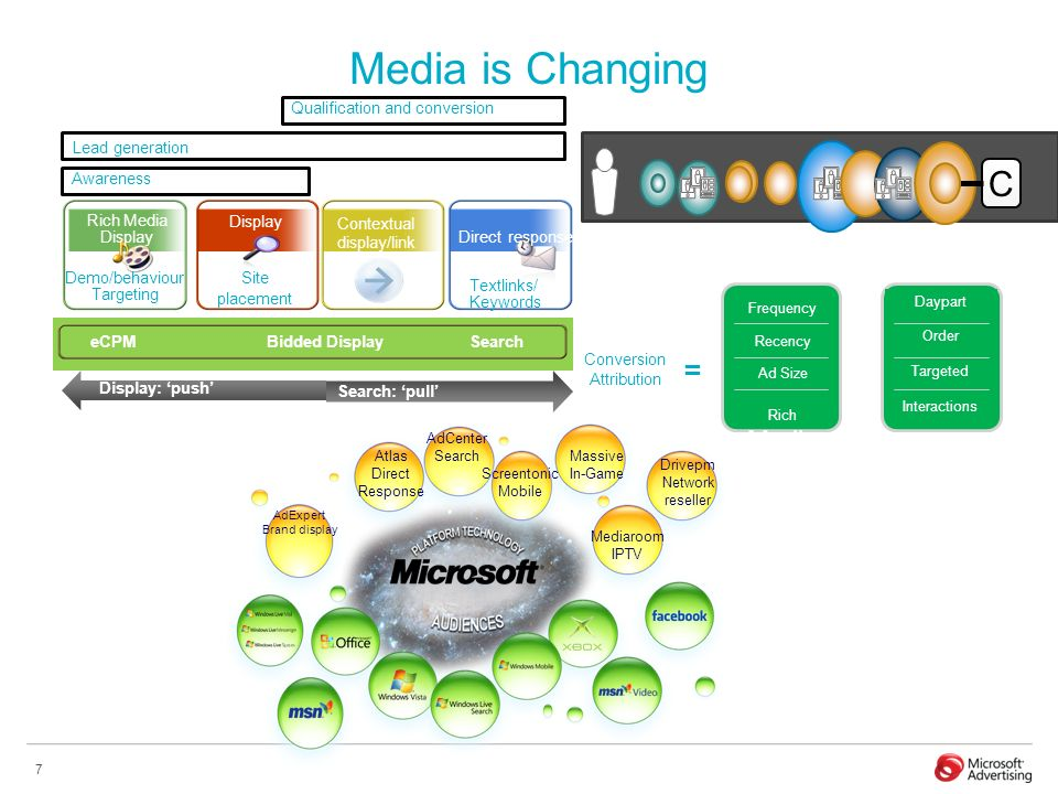 7 C Media is Changing Daypart Order Targeted Interactions Frequency Recency Ad Size Rich Media = Conversion Attribution C Rich Media Display e CPM Bid