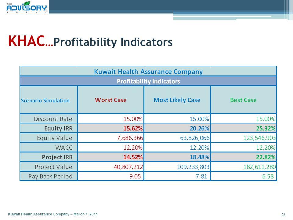 KHAC …Profitability Indicators 21 Kuwait Health Assurance Company – March 7, 2011