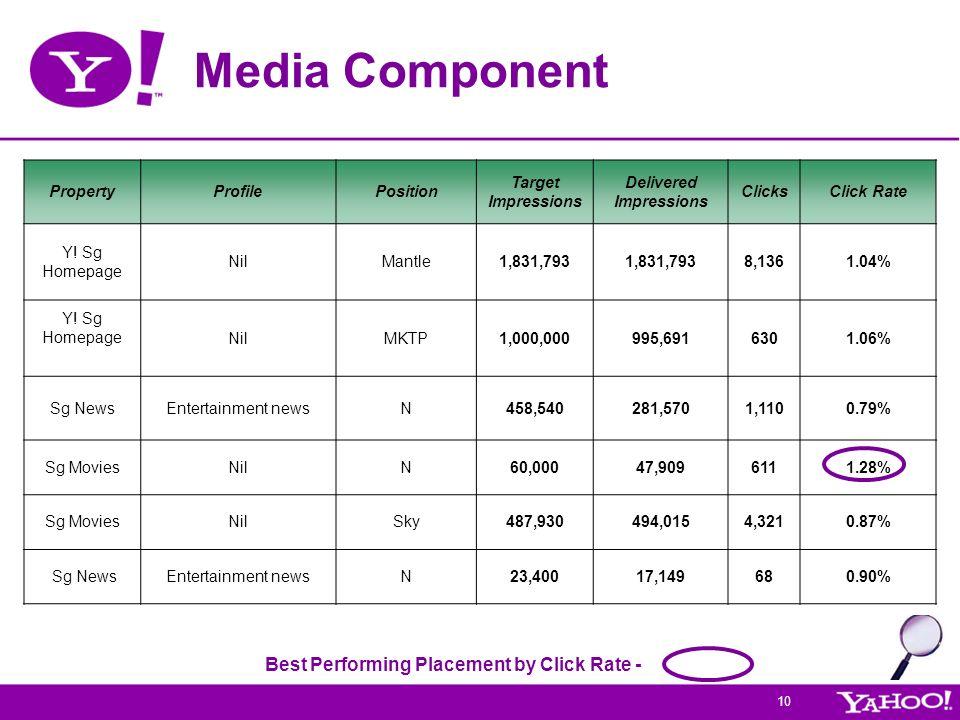 10 Media Component PropertyProfilePosition Target Impressions Delivered Impressions ClicksClick Rate Y! Sg Homepage NilMantle1,831,793 8,1361.04% Y! S