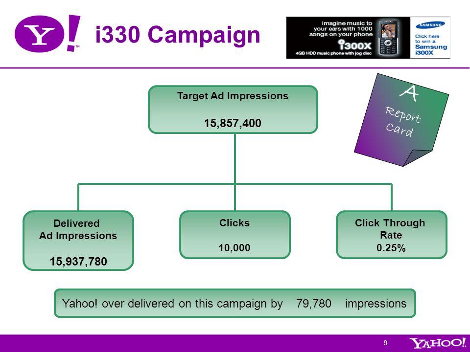 9 i330 Campaign Target Ad Impressions 15,857,400 Clicks 10,000 Delivered Ad Impressions 15,937,780 Click Through Rate 0.25% Yahoo! over delivered on t