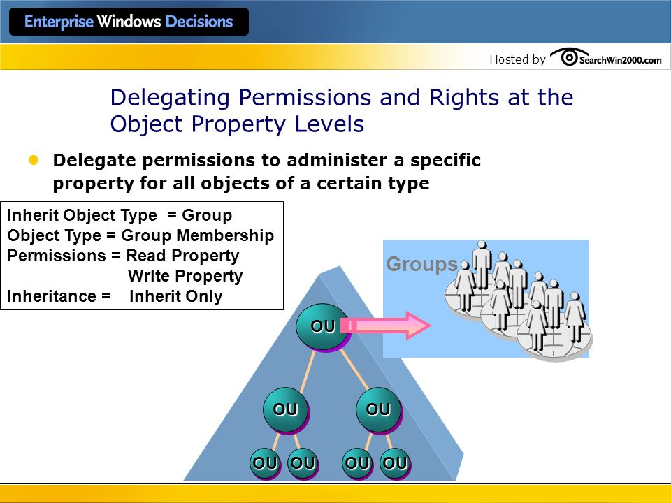 Hosted by Delegating Permissions and Rights at the Object Property Levels OU OU OUOU OU OUOU Inherit Object Type = Group Object Type = Group Membershi