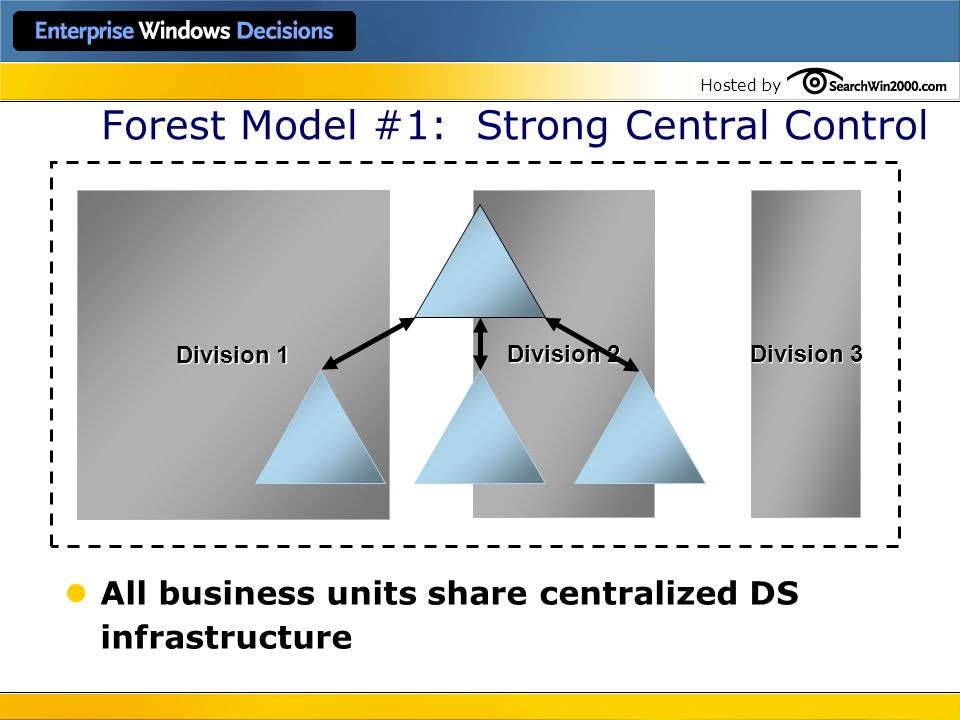 Hosted by Forest Model #1: Strong Central Control All business units share centralized DS infrastructure Division 1 Division 3 Division 2