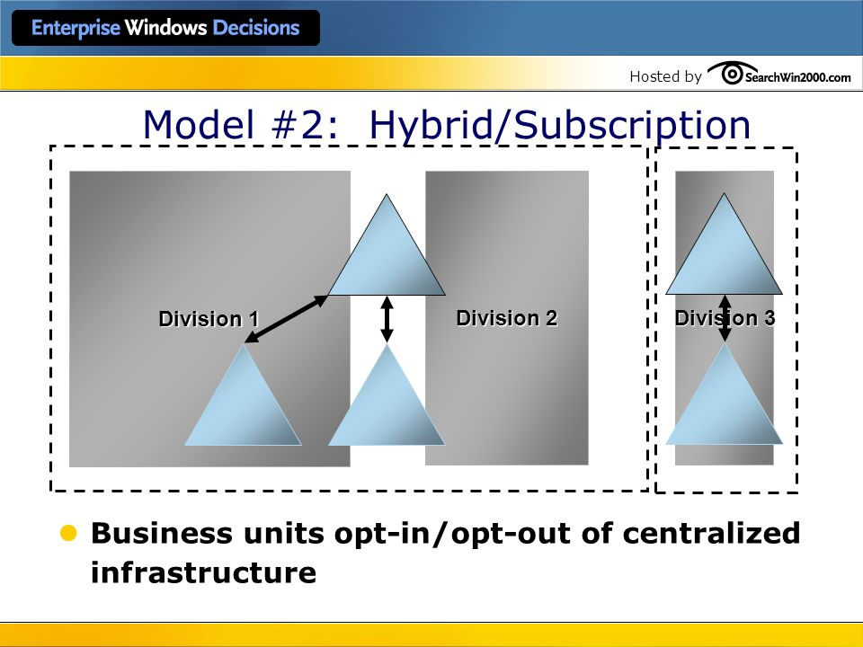 Hosted by Division 1 Division 3 Division 2 Model #2: Hybrid/Subscription Business units opt-in/opt-out of centralized infrastructure