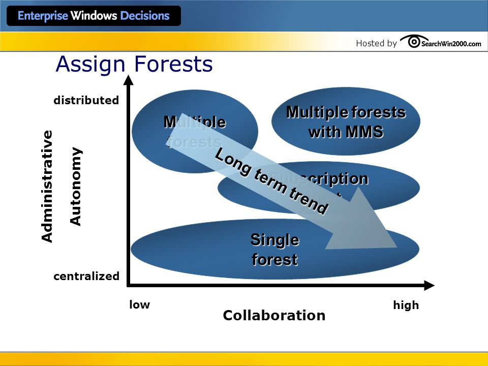 Hosted by Assign Forests Administrative Autonomy distributed centralized low high Collaboration Singleforest Subscriptionforest Multiple forests with