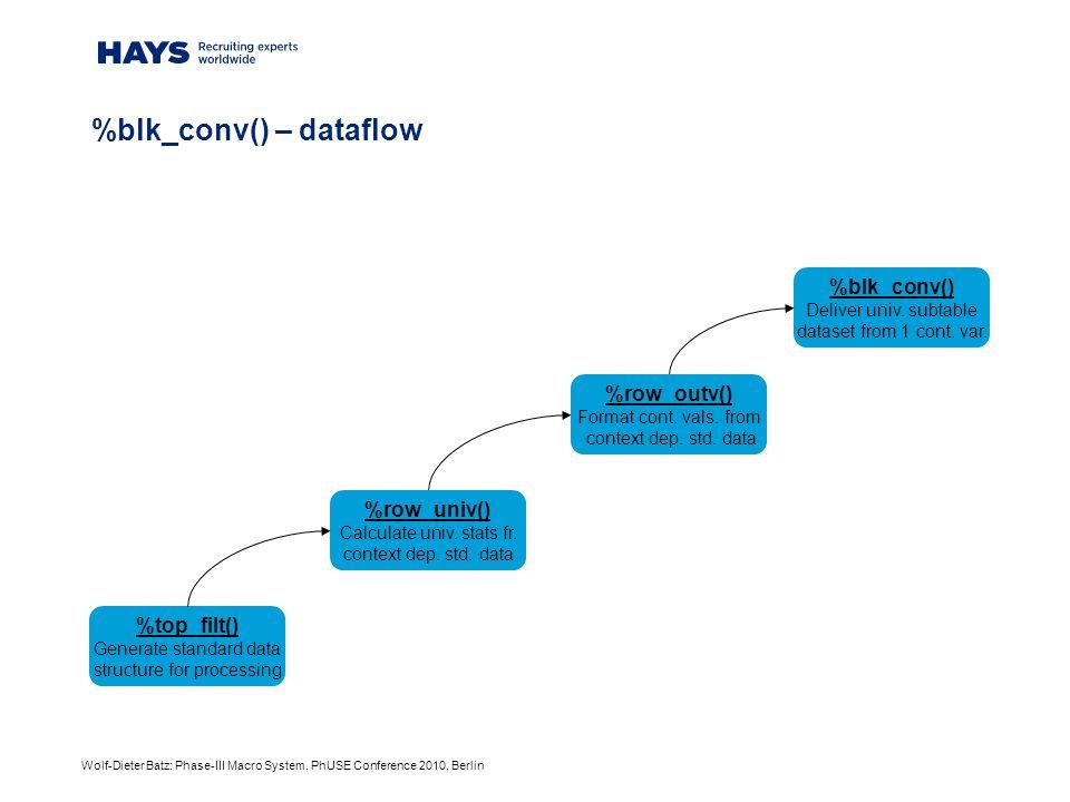 Wolf-Dieter Batz: Phase-III Macro System, PhUSE Conference 2010, Berlin %blk_conv() – dataflow %blk_conv() Deliver univ.