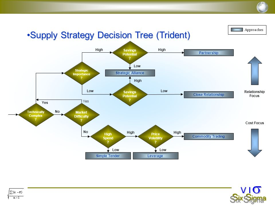 S ix S igma Supply Strategy Decision Tree (Trident)Supply Strategy Decision Tree (Trident) Technically Complex ? High Spend ? Price Volatility ? Marke