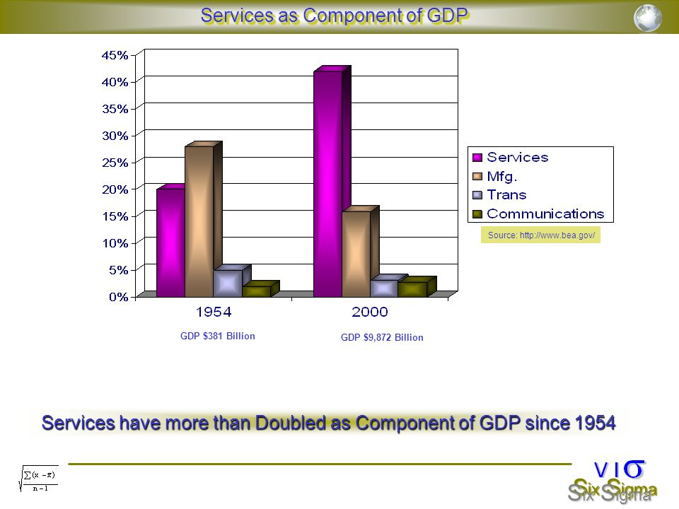 S ix S igma Employment in Services Vs Manufacturing 1991 - 2001 Source: http://stats.bls.gov/ 40,907,000 17,695,000 In ten (10) years from 1991 to 2001 jobs in the Services sector increased by In ten (10) years from 1991 to 2001 jobs in the Services sector increased by 12,634,000 (45%) 12,634,000 (45%) The manufacturing sector lost 711,000 (-3.9%) jobs The manufacturing sector lost 711,000 (-3.9%) jobs Services increasingly important economic role reflected in employment Also