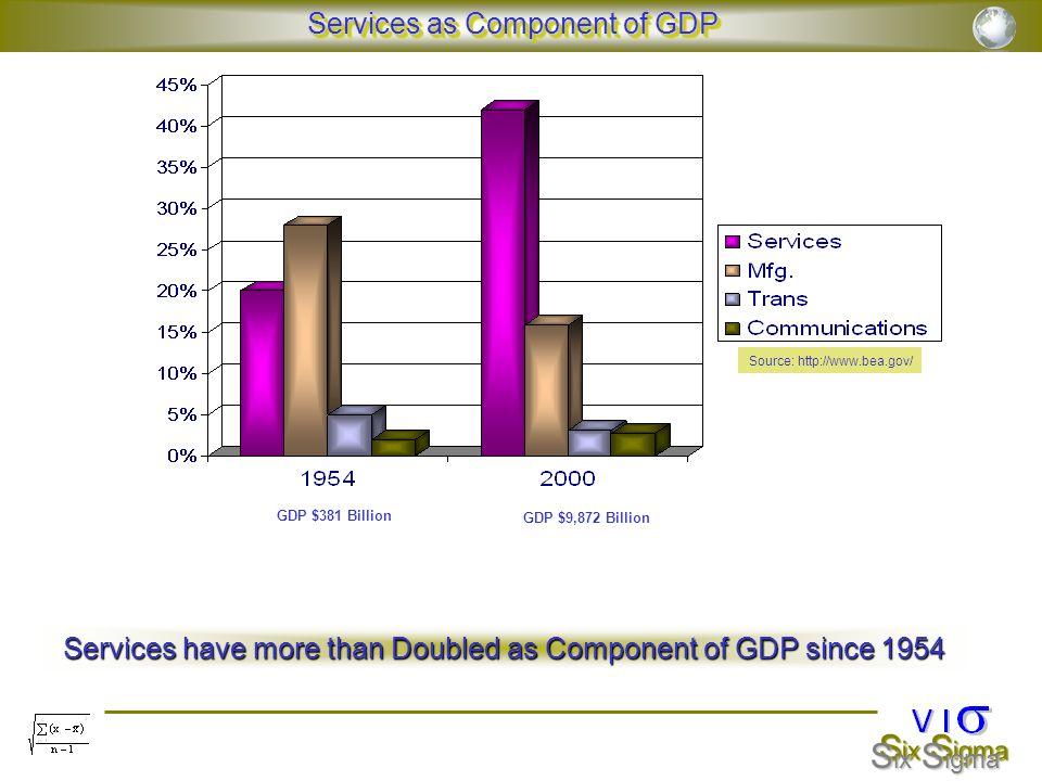 S ix S igma Scoped, Segmented Services Subcategories