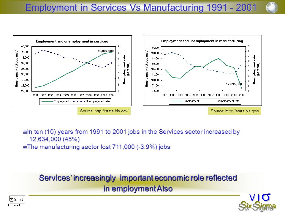 S ix S igma Employment in Services Vs Manufacturing 1991 - 2001 Source: http://stats.bls.gov/ 40,907,000 17,695,000 In ten (10) years from 1991 to 200