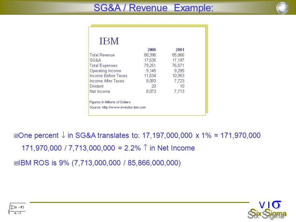 S ix S igma SG&A / Revenue Example: SG&A / Revenue Example: One percent in SG&A translates to: 17,197,000,000 x 1% = 171,970,000 One percent in SG&A t