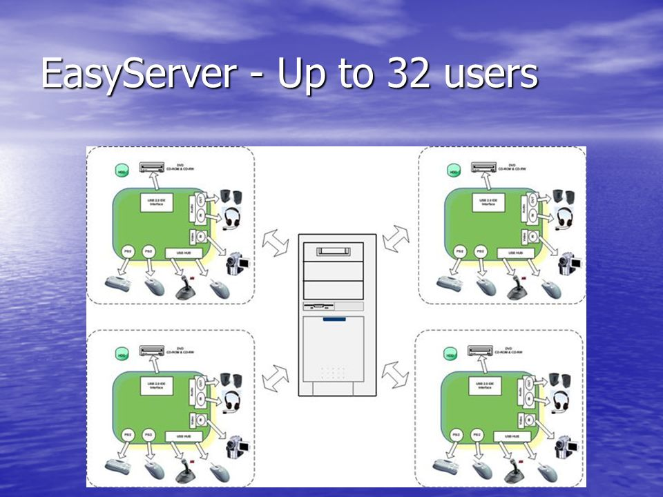 EasyServer - Up to 32 users