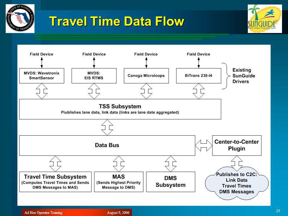 August 9, 2006Ad Hoc Operator Training 23 Travel Time Data Flow