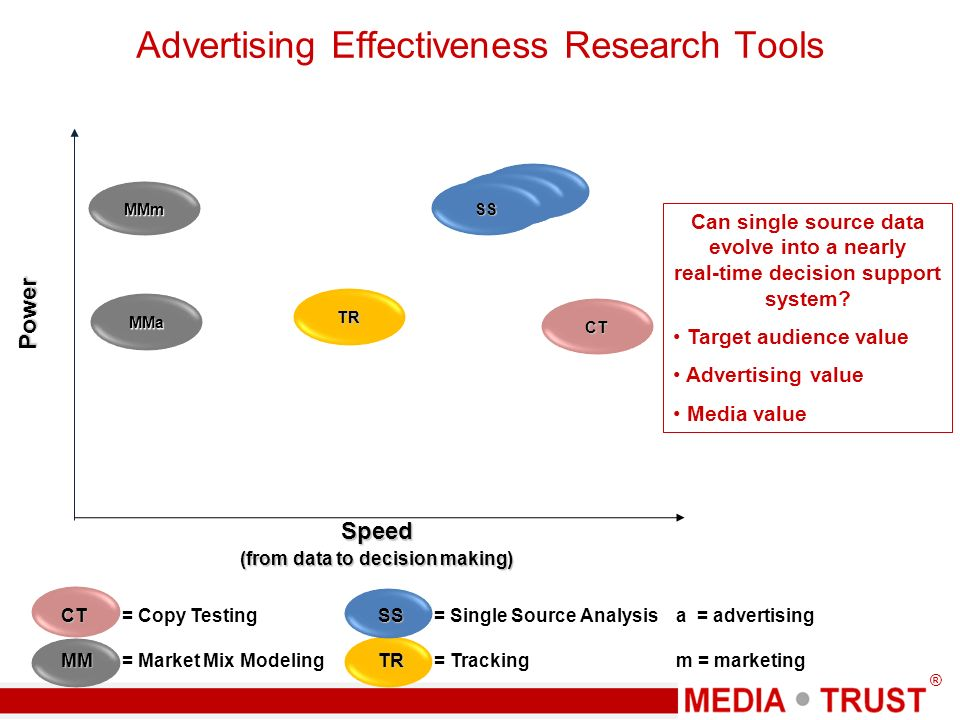 ® Advertising Effectiveness Research Tools CT CT = Copy Testing MM MM = Market Mix Modeling a = advertising m = marketing Can single source data evolve into a nearly real-time decision support system.
