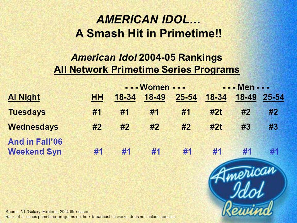 AMERICAN IDOL… A Smash Hit in Primetime!! Source: NTI/Galaxy Explorer; 2004-05 season Rank of all series primetime programs on the 7 broadcast network