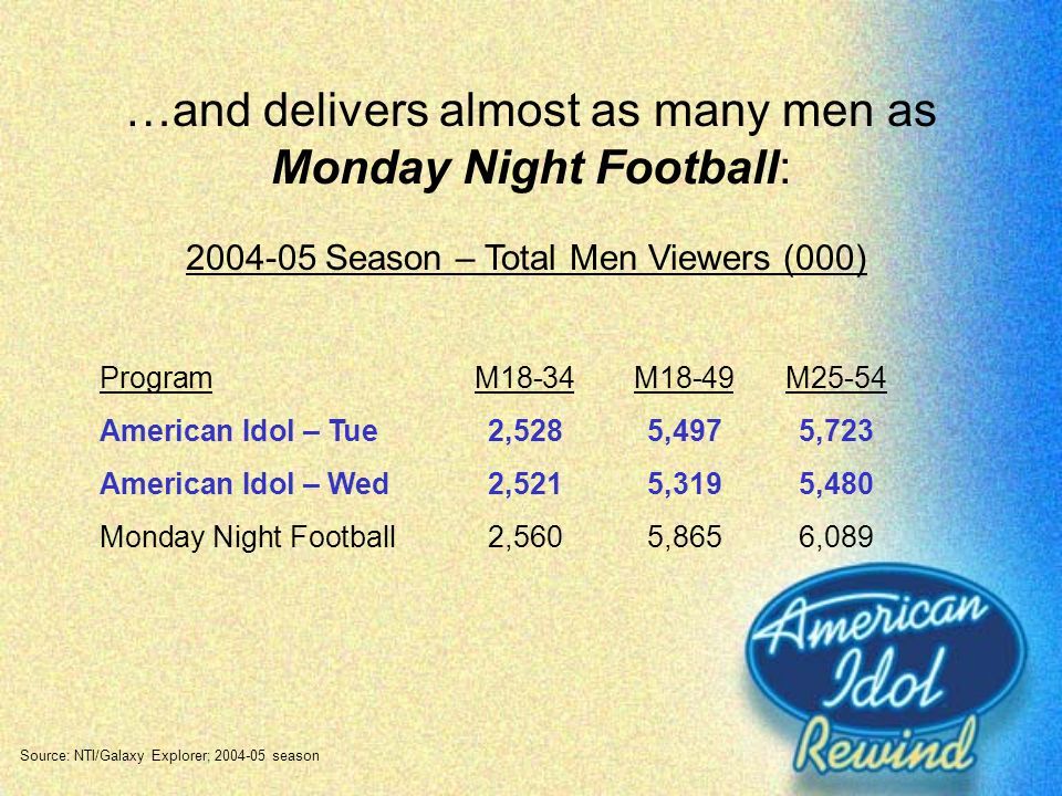 …and delivers almost as many men as Monday Night Football: 2004-05 Season – Total Men Viewers (000) ProgramM18-34M18-49M25-54 American Idol – Tue2,528