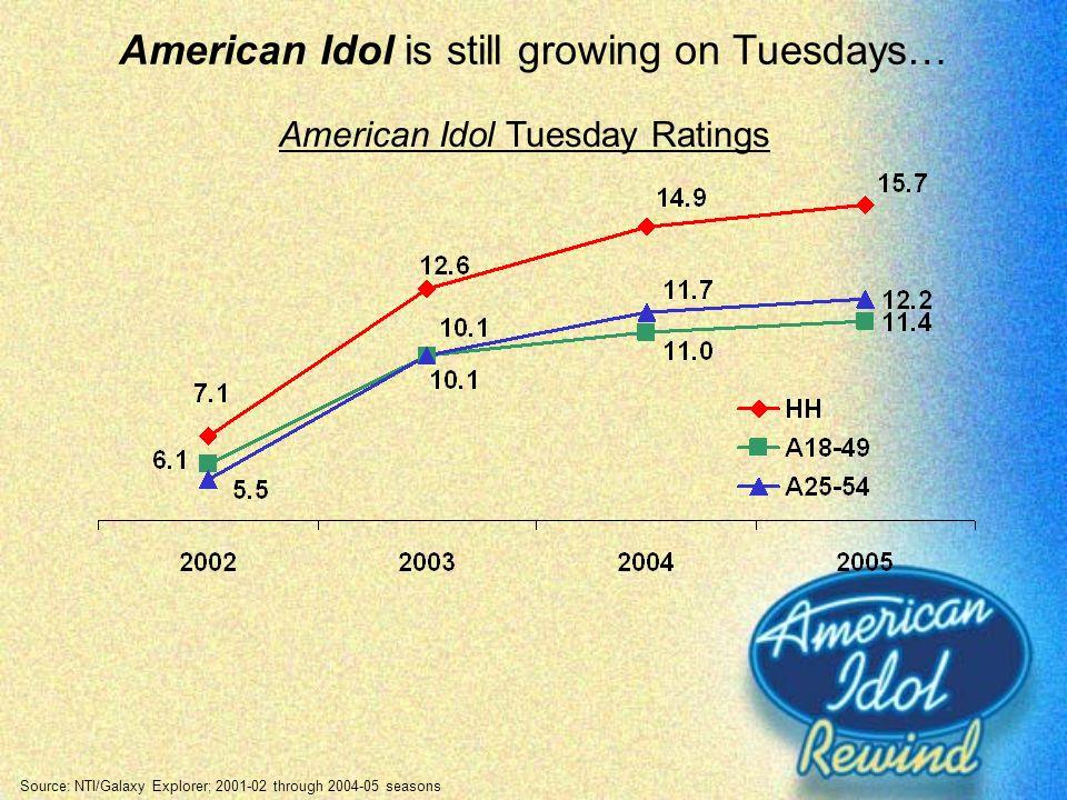 American Idol is still growing on Tuesdays… Source: NTI/Galaxy Explorer; 2001-02 through 2004-05 seasons American Idol Tuesday Ratings