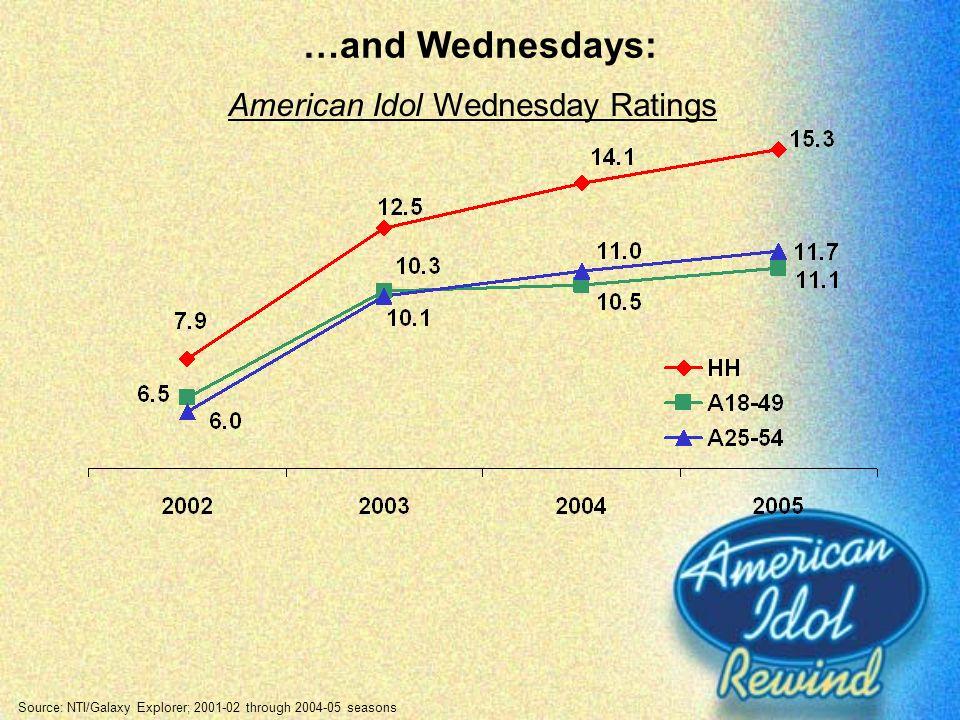 …and Wednesdays: Source: NTI/Galaxy Explorer; 2001-02 through 2004-05 seasons American Idol Wednesday Ratings
