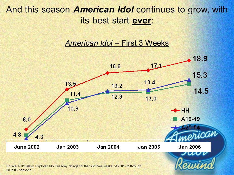 And this season American Idol continues to grow, with its best start ever: Source: NTI/Galaxy Explorer; Idol Tuesday ratings for the first three weeks