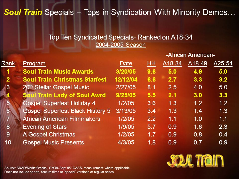 Top Ten Syndicated Specials- Ranked on A18-34 2004-2005 Season RankProgramDateHHA18-34A18-49A25-54 1Soul Train Music Awards3/20/059.65.04.95.0 2Soul T