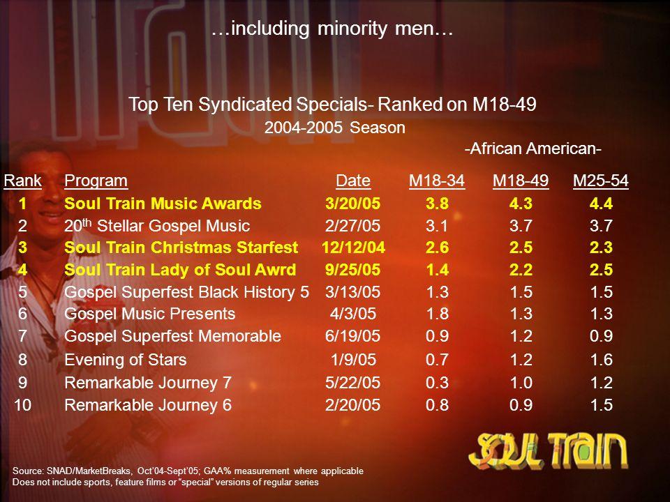 Top Ten Syndicated Specials- Ranked on M18-49 2004-2005 Season RankProgramDateM18-34M18-49M25-54 1Soul Train Music Awards3/20/053.84.34.4 220 th Stell
