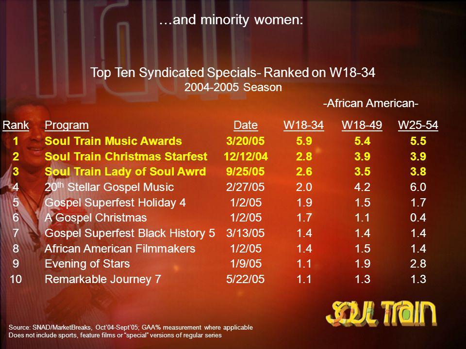 Top Ten Syndicated Specials- Ranked on W18-34 2004-2005 Season RankProgramDateW18-34W18-49W25-54 1Soul Train Music Awards3/20/055.95.45.5 2Soul Train