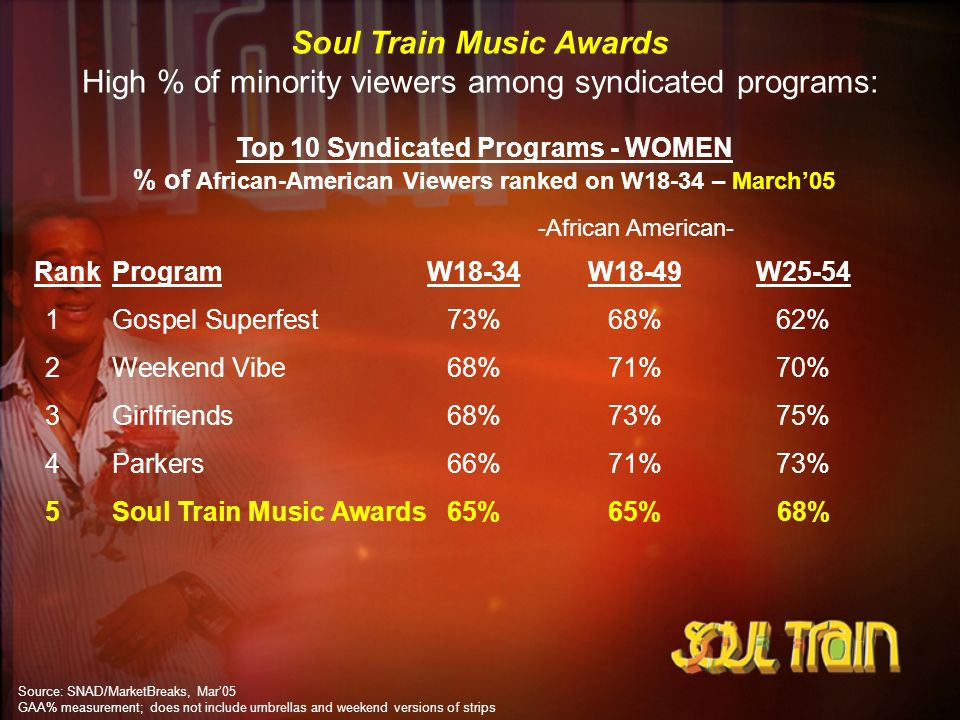 Soul Train Music Awards High % of minority viewers among syndicated programs: Top 10 Syndicated Programs - WOMEN % of African-American Viewers ranked