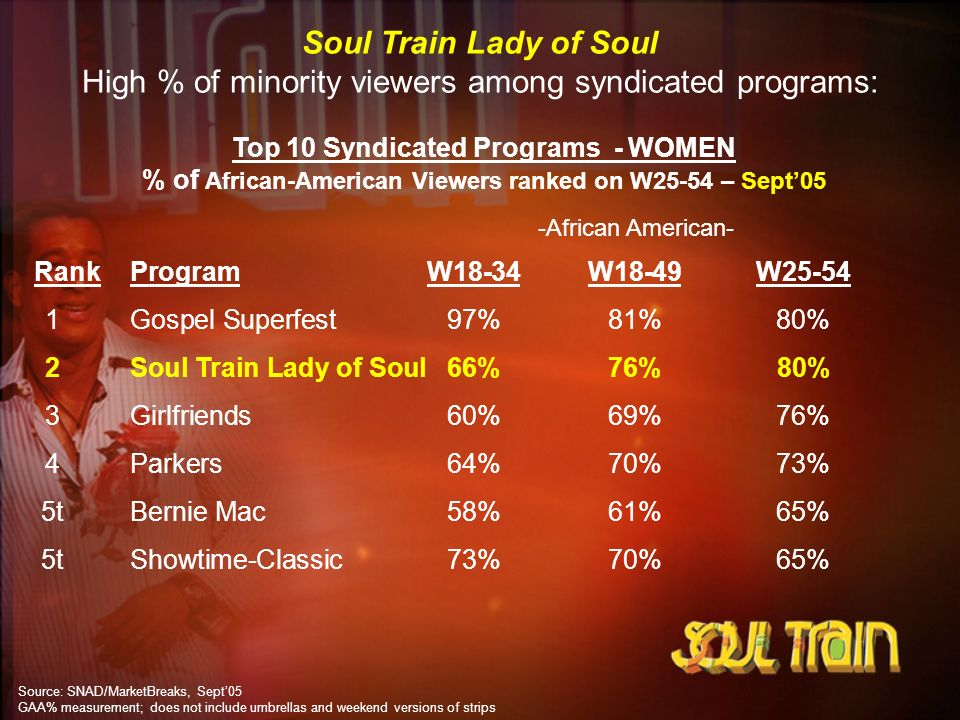 Top 10 Syndicated Programs - WOMEN % of African-American Viewers ranked on W25-54 – Sept05 Source: SNAD/MarketBreaks, Sept05 GAA% measurement; does no