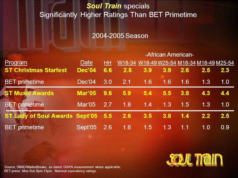 2004-2005 Season ProgramDate HHW18-34W18-49W25-54 M18-34M18-49M25-54 ST Christmas StarfestDec046.6 2.83.93.92.62.52.3 BET primetimeDec043.02.11.61.61.