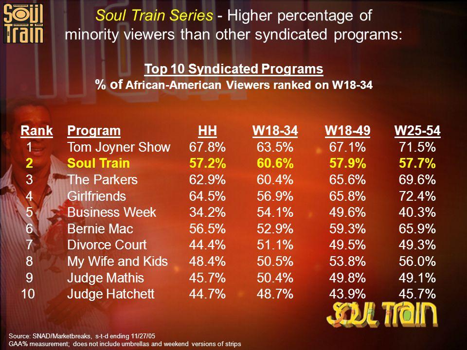 Soul Train Series - Higher percentage of minority viewers than other syndicated programs: RankProgramHHW18-34W18-49W25-54 1Tom Joyner Show67.8%63.5%67