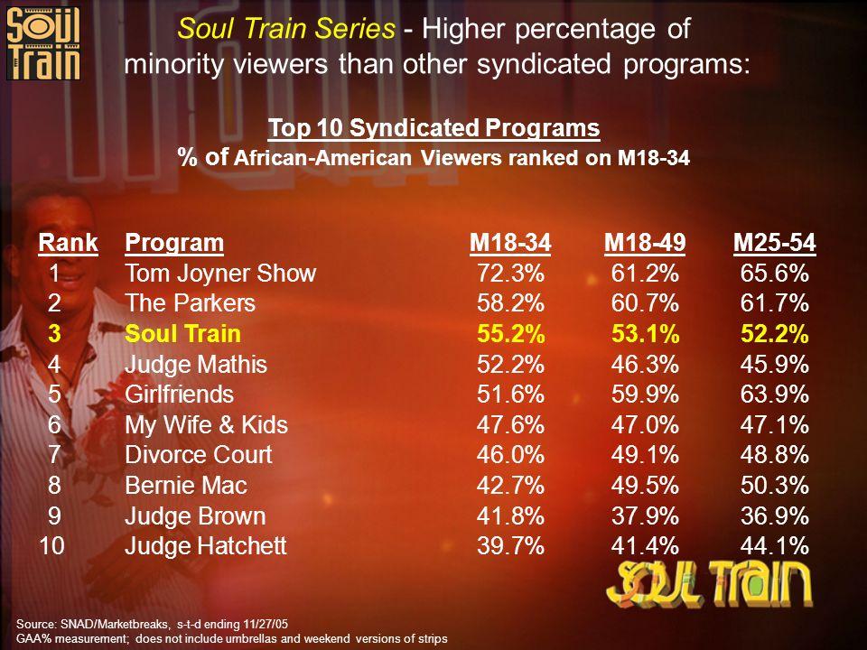 RankProgramM18-34M18-49M25-54 1Tom Joyner Show72.3%61.2%65.6% 2The Parkers58.2%60.7%61.7% 3Soul Train55.2%53.1%52.2% 4Judge Mathis52.2%46.3%45.9% 5Gir