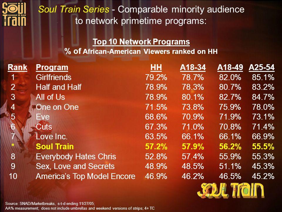 Soul Train Series - Comparable minority audience to network primetime programs: RankProgramHHA18-34A18-49A25-54 1Girlfriends79.2%78.7%82.0%85.1% 2Half