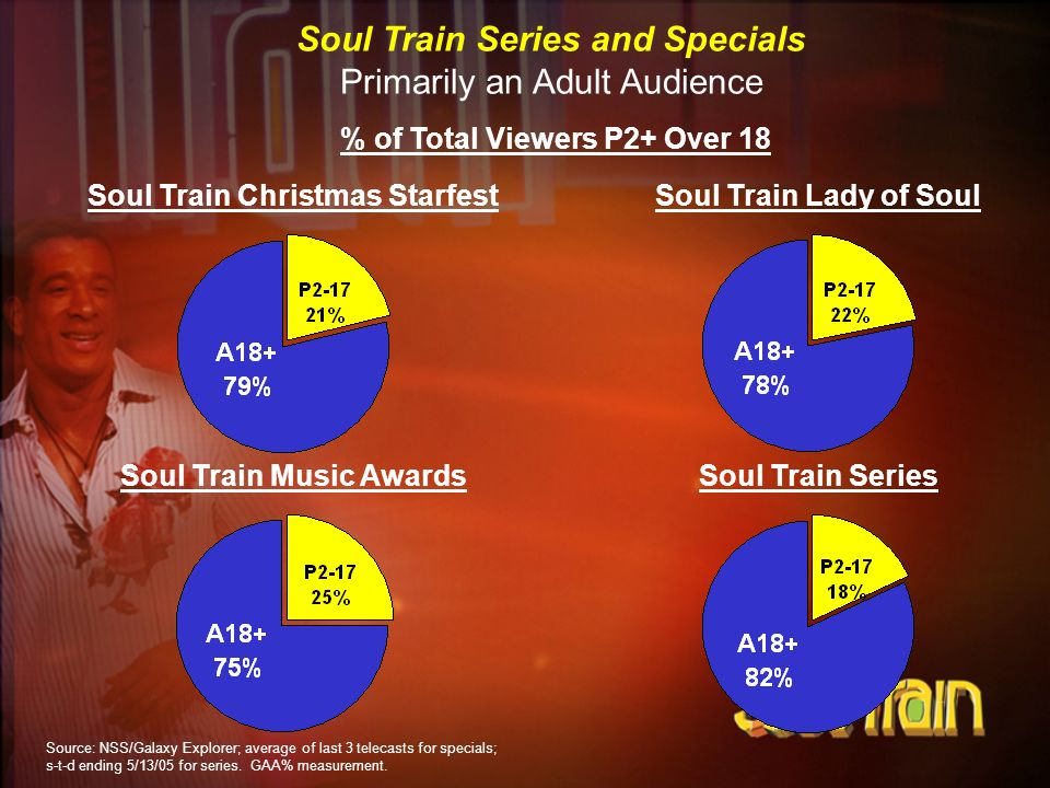Soul Train Series and Specials Primarily an Adult Audience % of Total Viewers P2+ Over 18 Soul Train Christmas StarfestSoul Train Lady of Soul Soul Tr