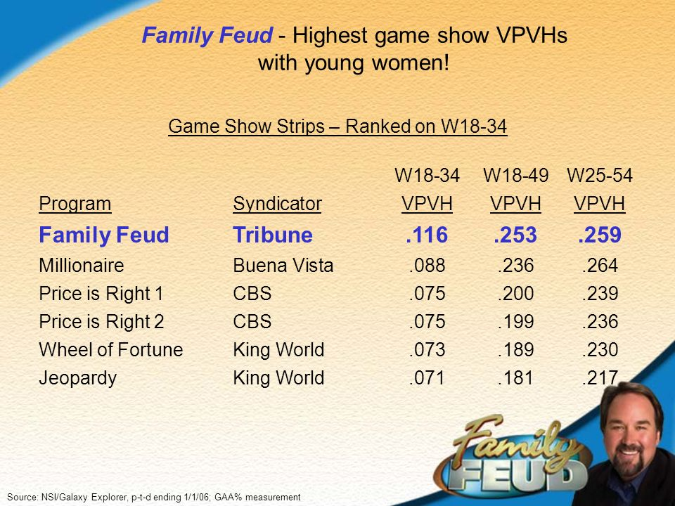 Family Feud - Highest game show VPVHs with young women! Game Show Strips – Ranked on W18-34 W18-34W18-49W25-54 ProgramSyndicatorVPVHVPVHVPVH Family Fe