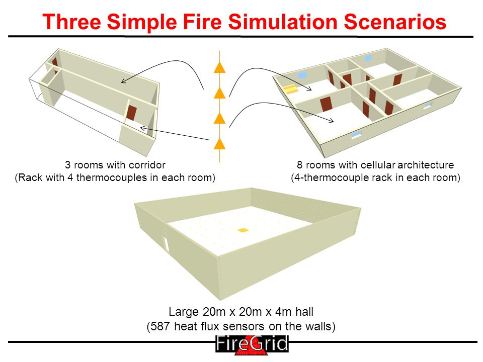 18 Three Simple Fire Simulation Scenarios 3 rooms with corridor (Rack with 4 thermocouples in each room) 8 rooms with cellular architecture (4-thermocouple rack in each room) Large 20m x 20m x 4m hall (587 heat flux sensors on the walls)