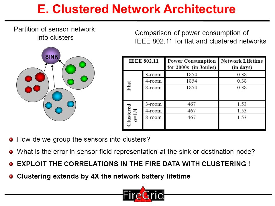 24 E. Clustered Network Architecture SINK How de we group the sensors into clusters? What is the error in sensor field representation at the sink or d