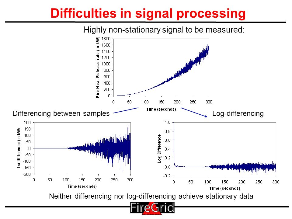 26 Difficulties in signal processing Highly non-stationary signal to be measured: Differencing between samples Neither differencing nor log-differenci