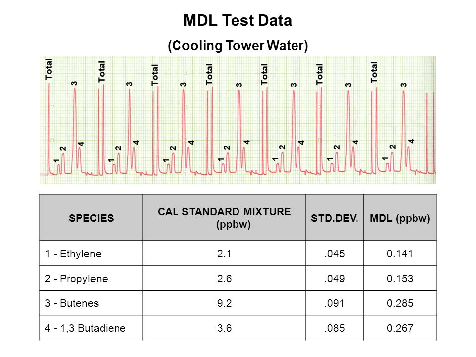 SPECIES CAL STANDARD MIXTURE (ppbw) STD.DEV.MDL (ppbw) 1 - Ethylene2.1.0450.141 2 - Propylene2.6.0490.153 3 - Butenes9.2.0910.285 4 - 1,3 Butadiene3.6.0850.267 MDL Test Data (Cooling Tower Water)