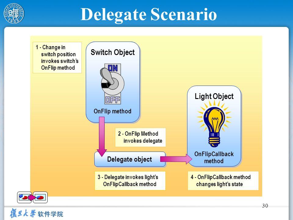 30 Delegate Scenario 1 - Change in switch position invokes switchs OnFlip method 2 - OnFlip Method invokes delegate 3 - Delegate invokes lights OnFlip