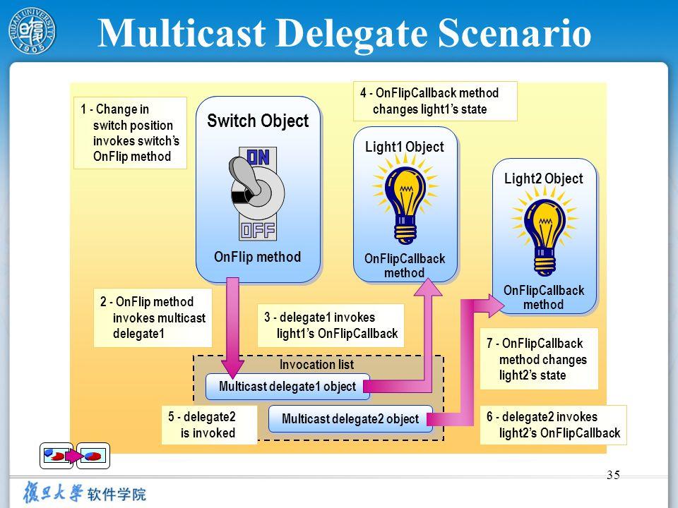 35 Multicast Delegate Scenario 2 - OnFlip method invokes multicast delegate1 4 - OnFlipCallback method changes light1s state 3 - delegate1 invokes lig