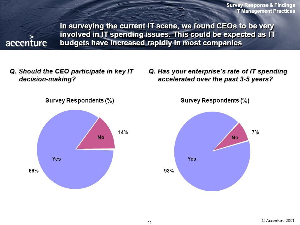 21 © Accenture 2001 Survey Response & Findings The CIO Profile Survey Findings qCIOs must maintain an appropriate level of technical competence – Though there is an increasing bias toward business proficiency, CIOs would need to keep abreast of IT developments to deliver the required IT functionalities qCIOs must position IT strategically – aligning IT and corporate goals are fundamental to IT delivering value to the organization The results show that apart from possessing an understanding of technology, a CIO should be able to implement the organizations IT vision, and align it to corporate objectives